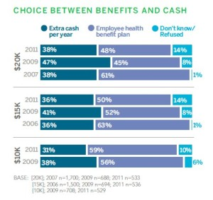 Benefits and Cash